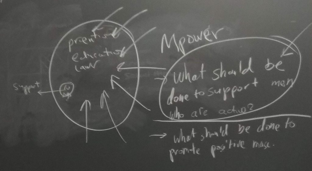 "Text written on a chalkboard that reads: ""What should be done to promote postive masculinity"
